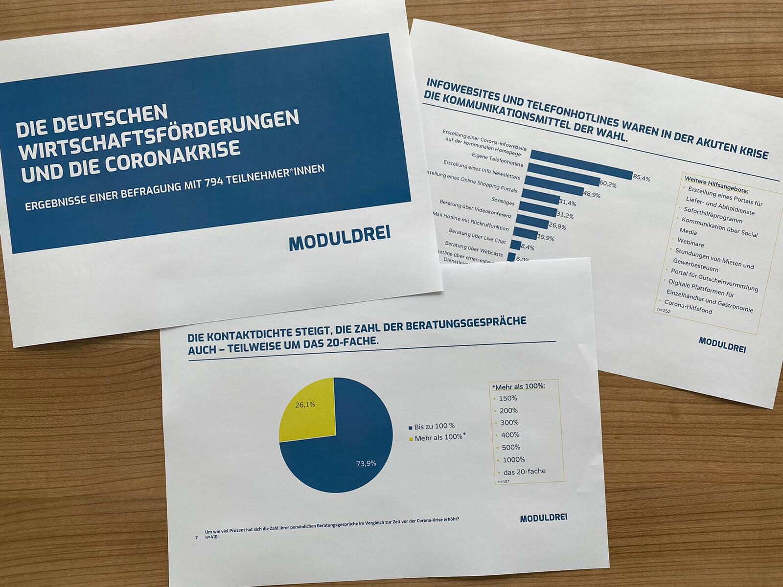 Moduldrei Corona-Umfrage Wirtschaftsförderungen 2020